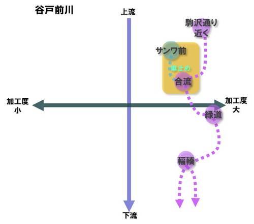 谷戸前川TL