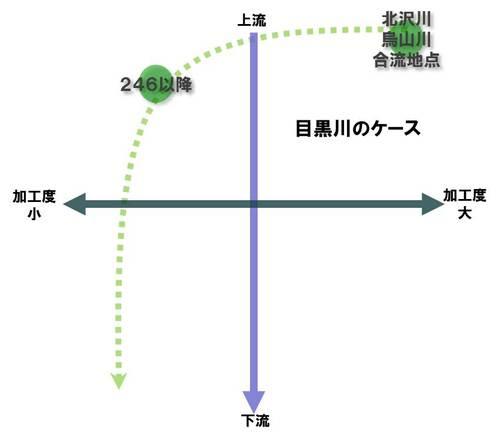 目黒川TL